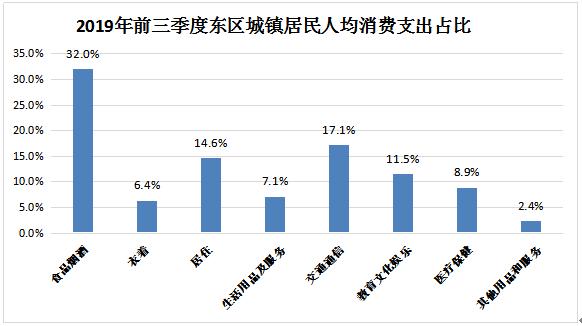 2019年城镇居民人均可支配收入_人均可支配收入折线图